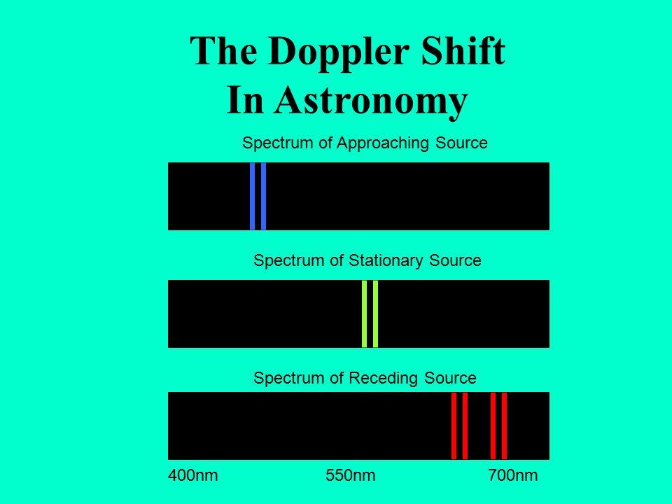 The Doppler Shift In Astronomy