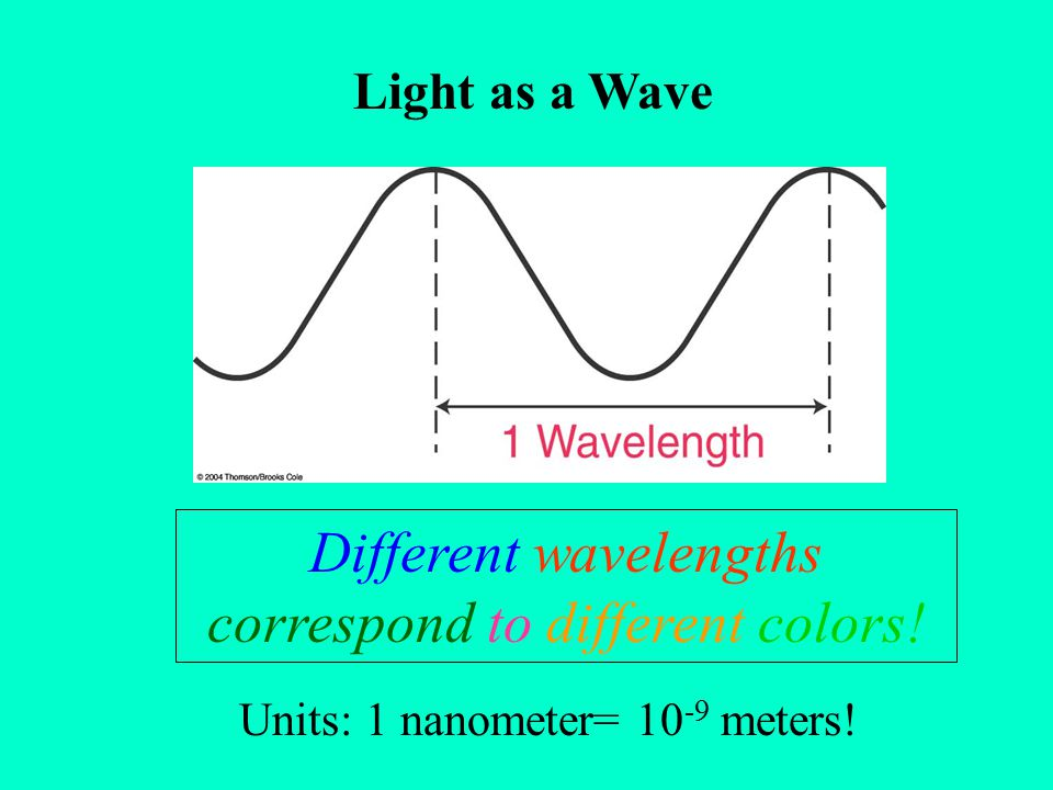 Different wavelengths correspond to different colors!
