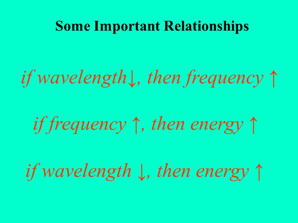 if wavelength↓, then frequency ↑