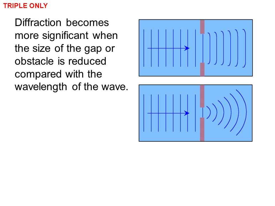 TRIPLE ONLY Diffraction becomes more significant when the size of the gap or obstacle is reduced compared with the wavelength of the wave.