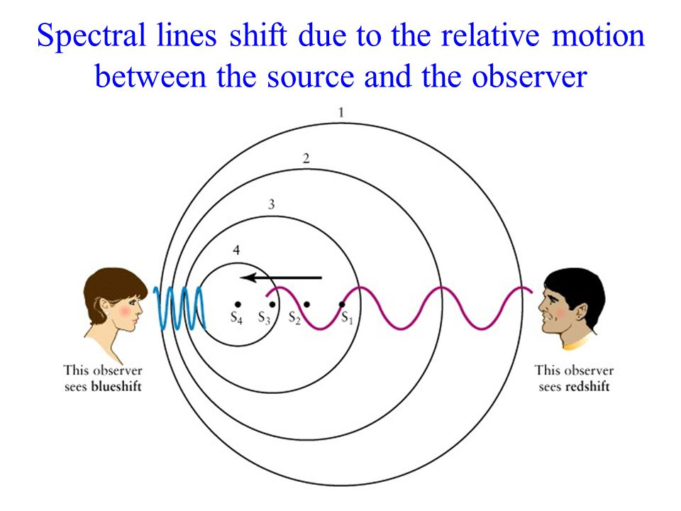 Spectral lines shift due to the relative motion between the source and the observer