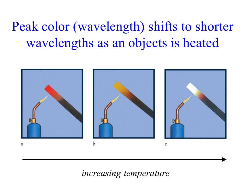 increasing temperature