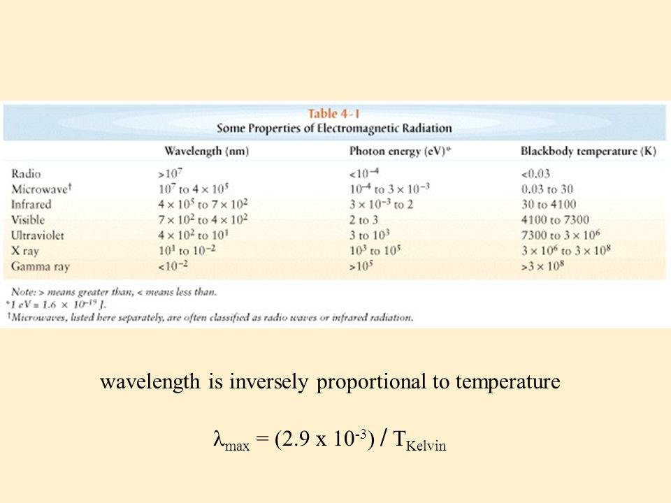 wavelength is inversely proportional to temperature
