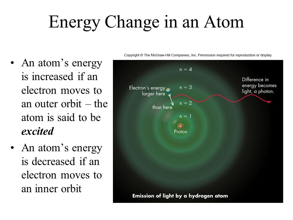 Energy Change in an Atom