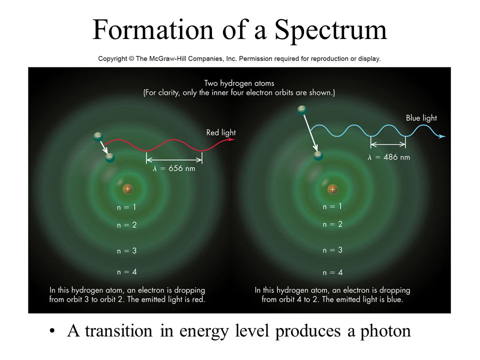 Formation of a Spectrum
