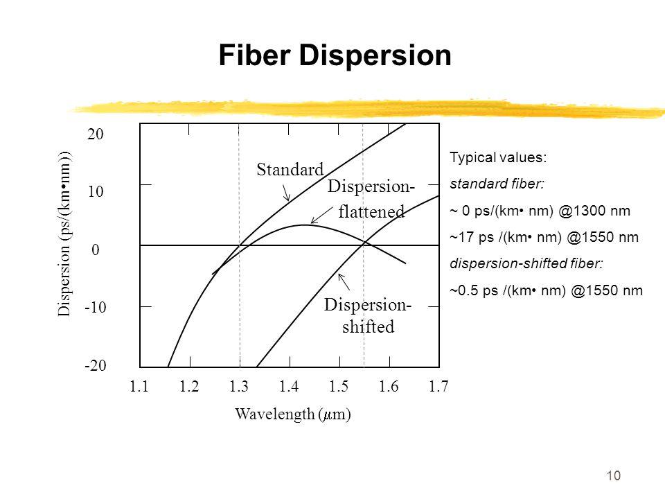 Fiber Dispersion Standard Dispersion-flattened Dispersion-shifted 20