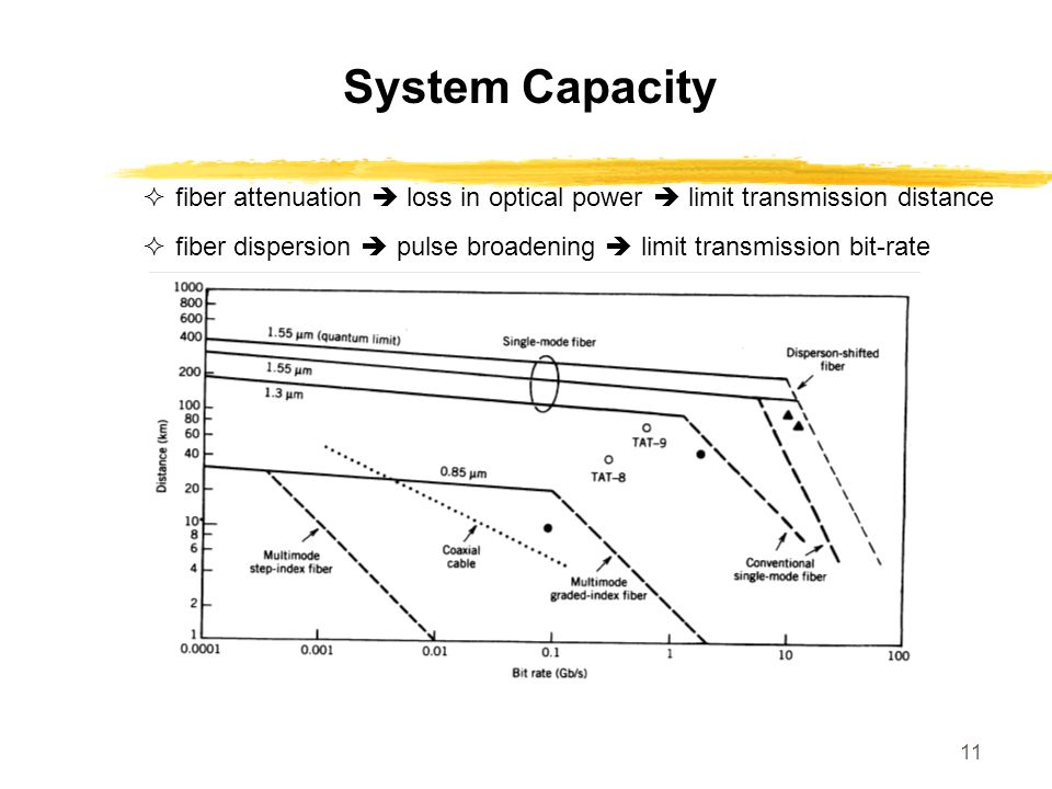 System Capacity fiber attenuation  loss in optical power  limit transmission distance.