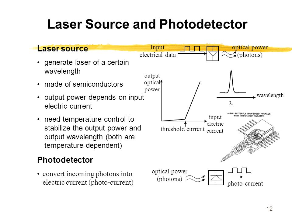Laser Source and Photodetector