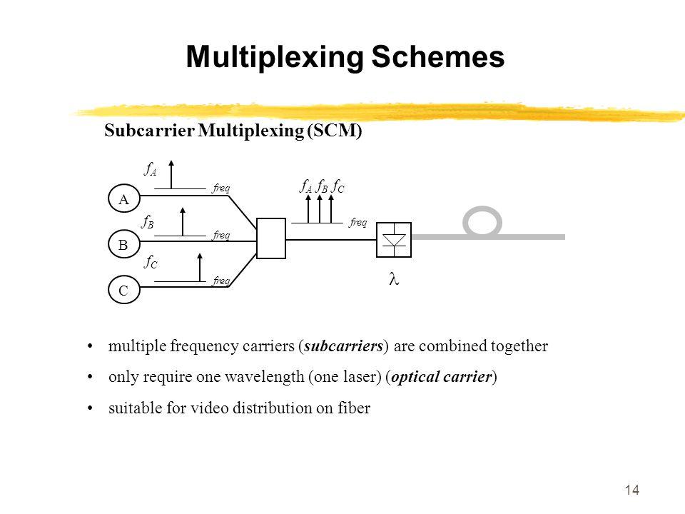 Subcarrier Multiplexing (SCM)