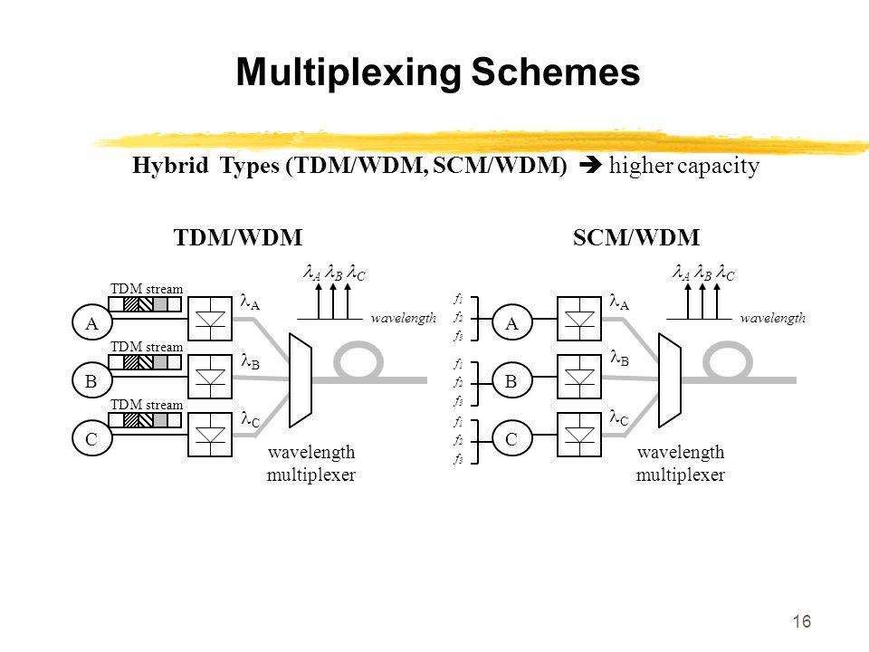 Multiplexing Schemes Hybrid Types (TDM/WDM, SCM/WDM)  higher capacity