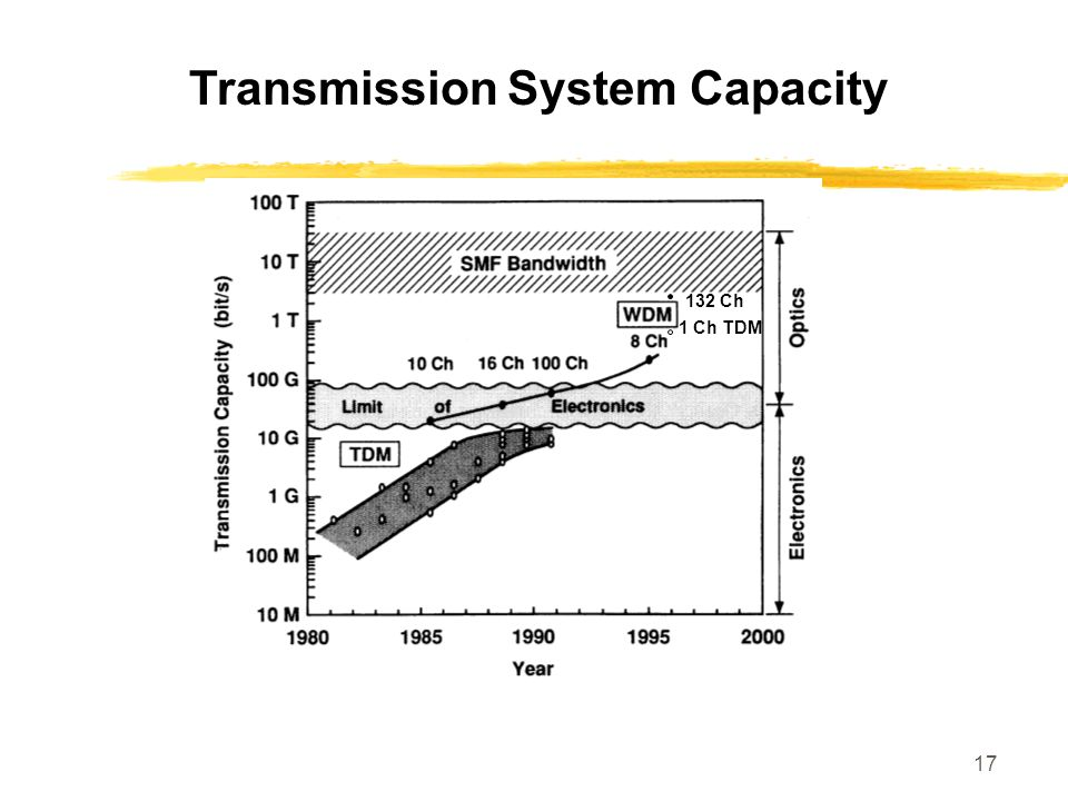Transmission System Capacity