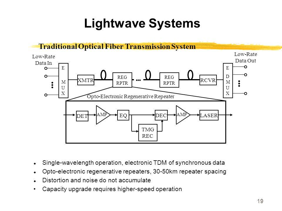 Traditional Optical Fiber Transmission System