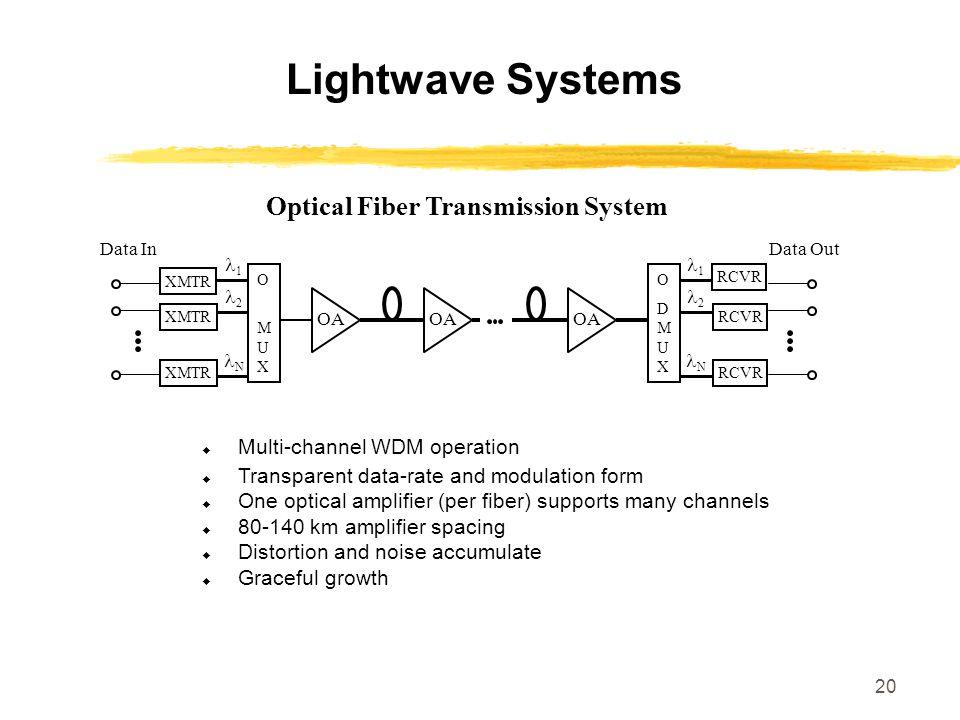 Optical Fiber Transmission System