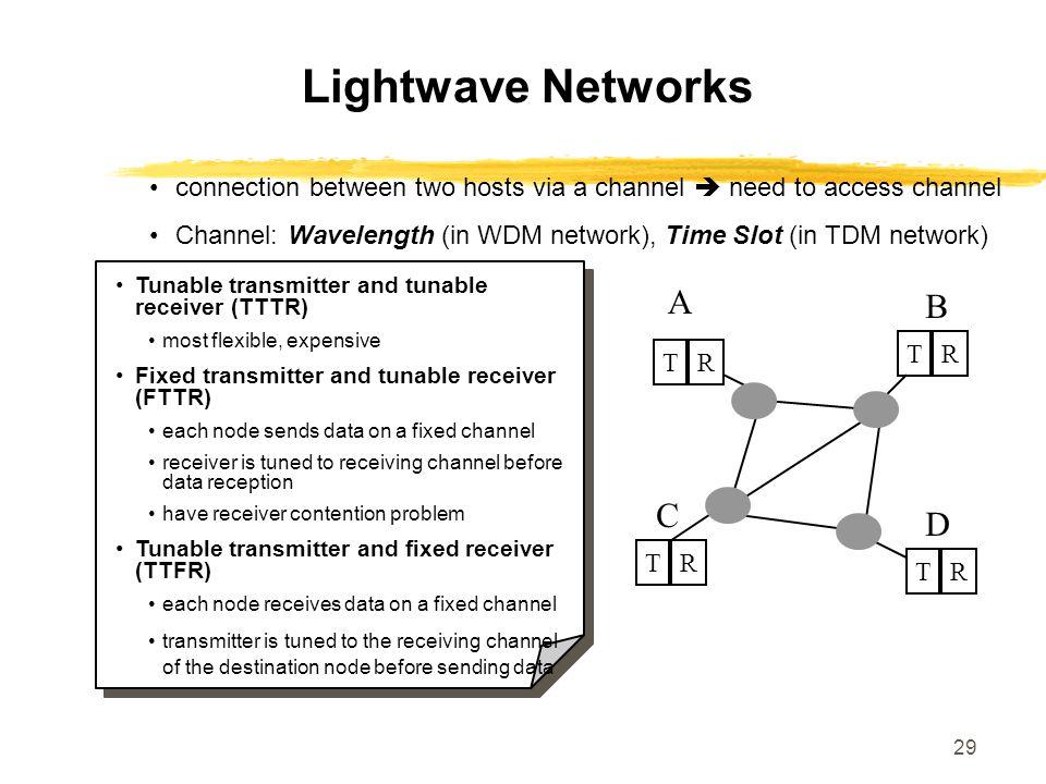 Lightwave Networks A B C D