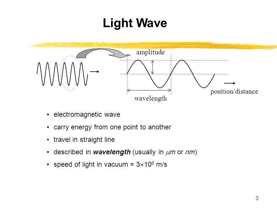 Light Wave amplitude position/distance wavelength electromagnetic wave