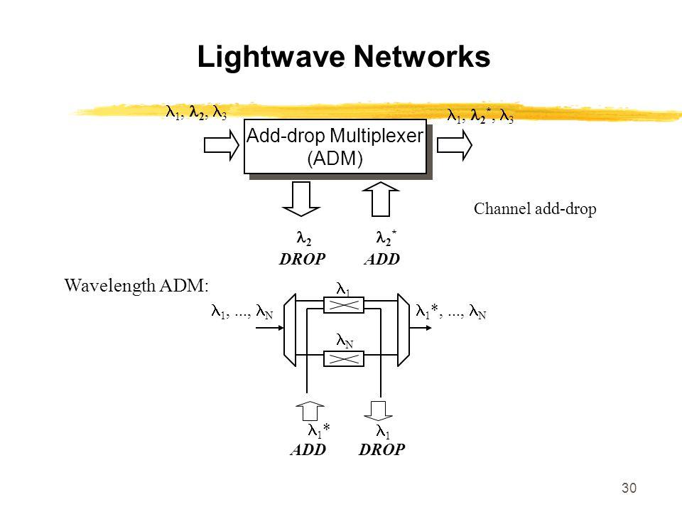 Add-drop Multiplexer (ADM)
