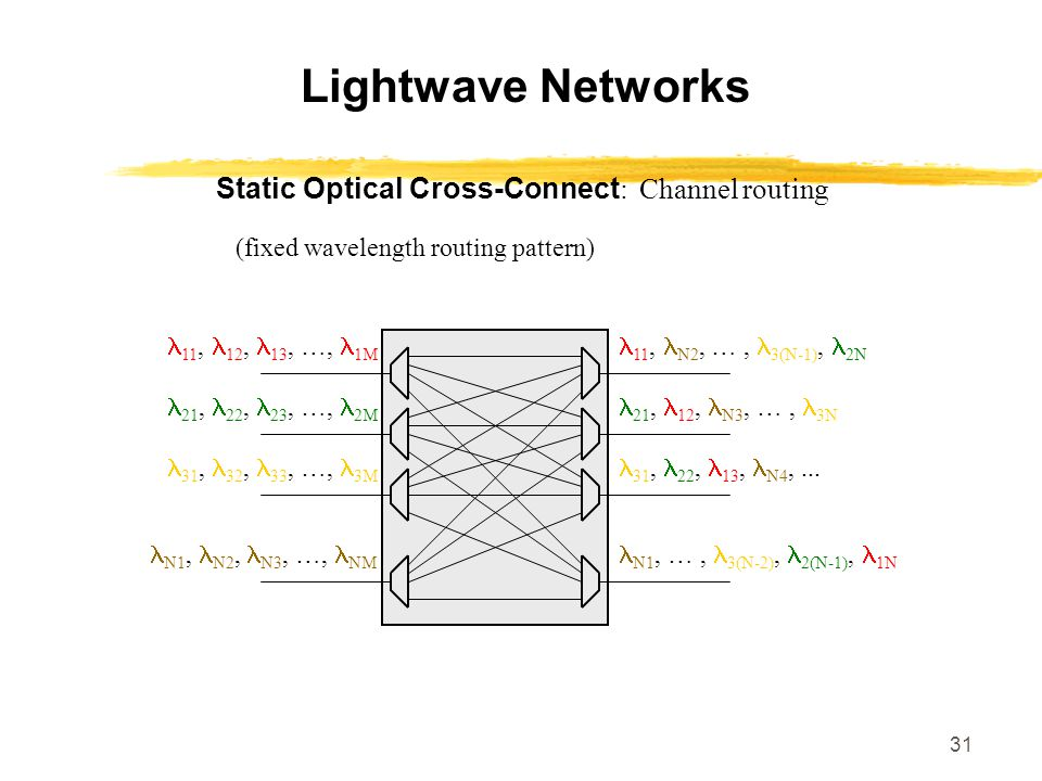 Lightwave Networks Static Optical Cross-Connect: Channel routing