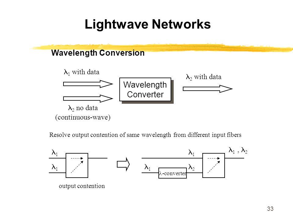 Wavelength Conversion