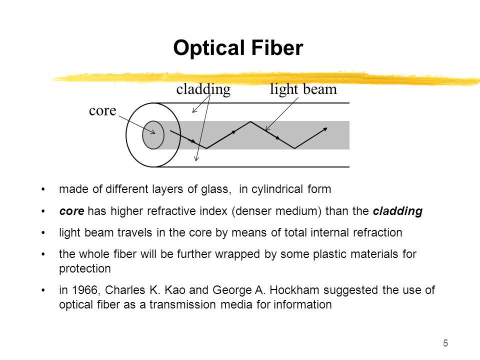 Optical Fiber cladding core light beam