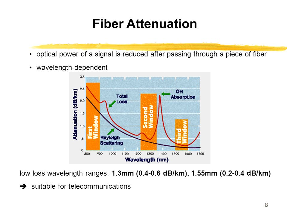 Fiber Attenuation optical power of a signal is reduced after passing through a piece of fiber. wavelength-dependent.