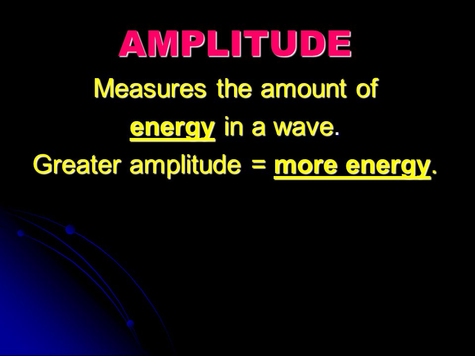 Greater amplitude = more energy.
