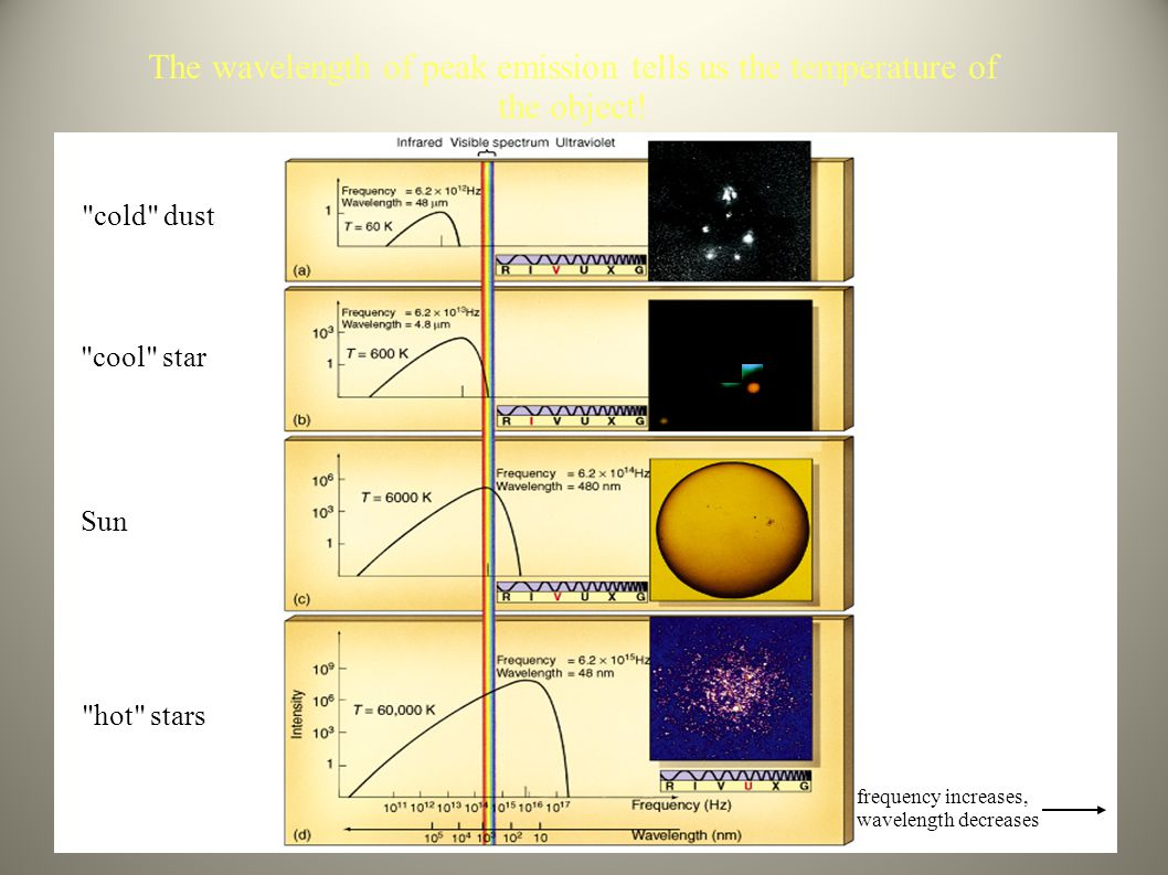 The wavelength of peak emission tells us the temperature of the object!