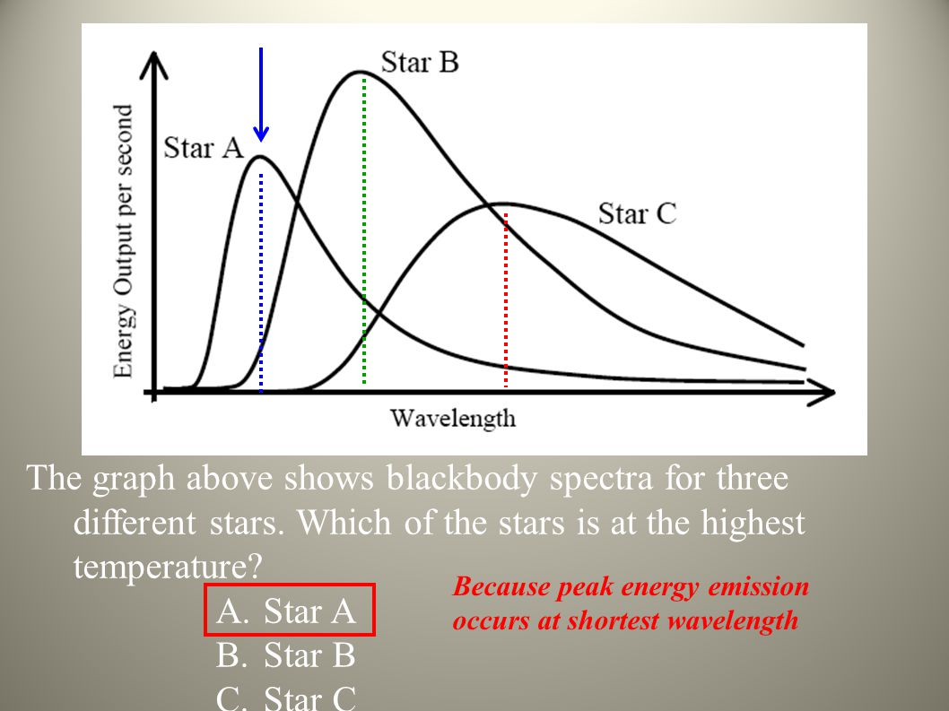The graph above shows blackbody spectra for three different stars