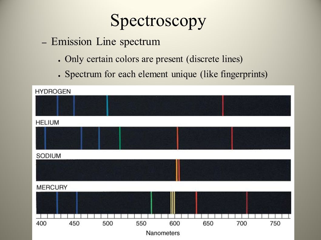 Spectroscopy Emission Line spectrum