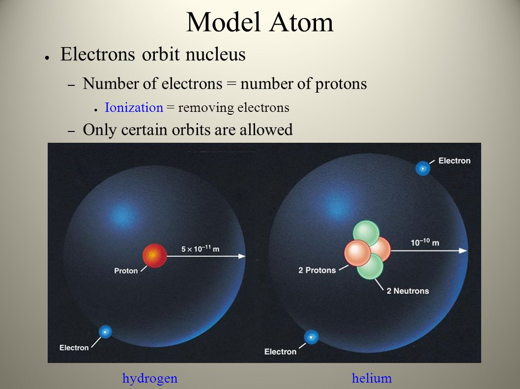 Model Atom Electrons orbit nucleus