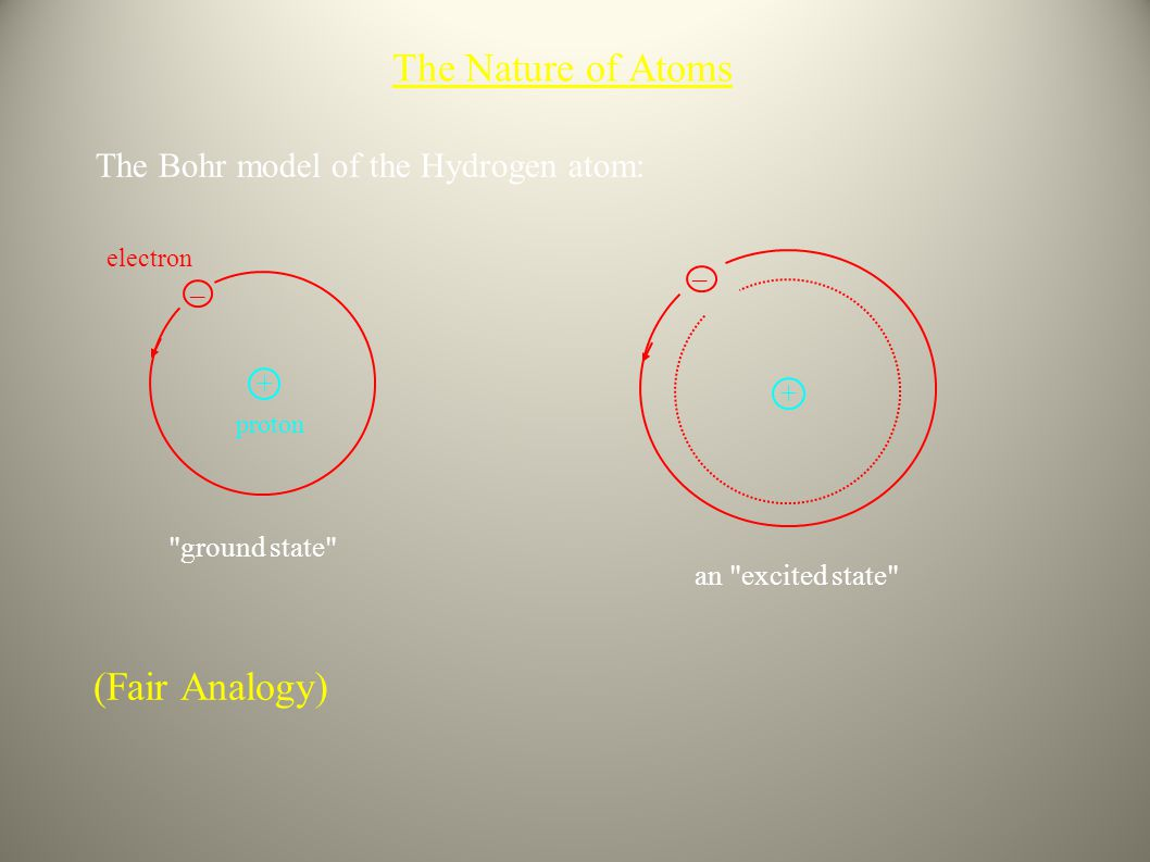 The Nature of Atoms (Fair Analogy)
