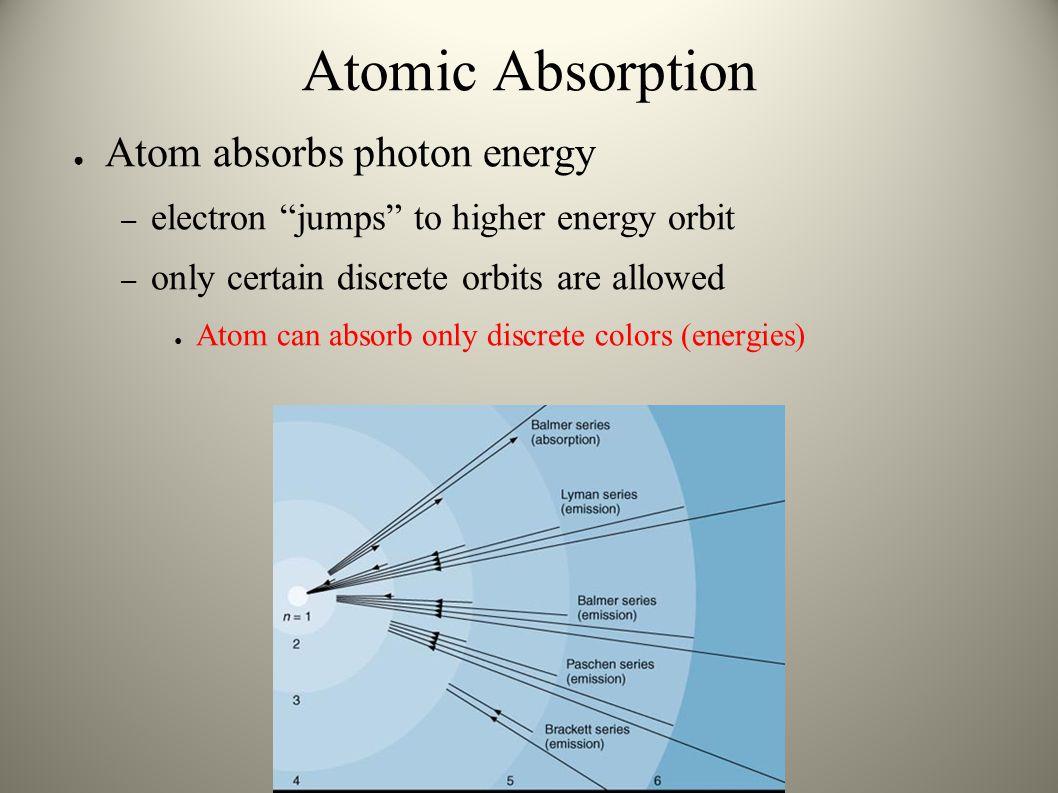 Atomic Absorption Atom absorbs photon energy