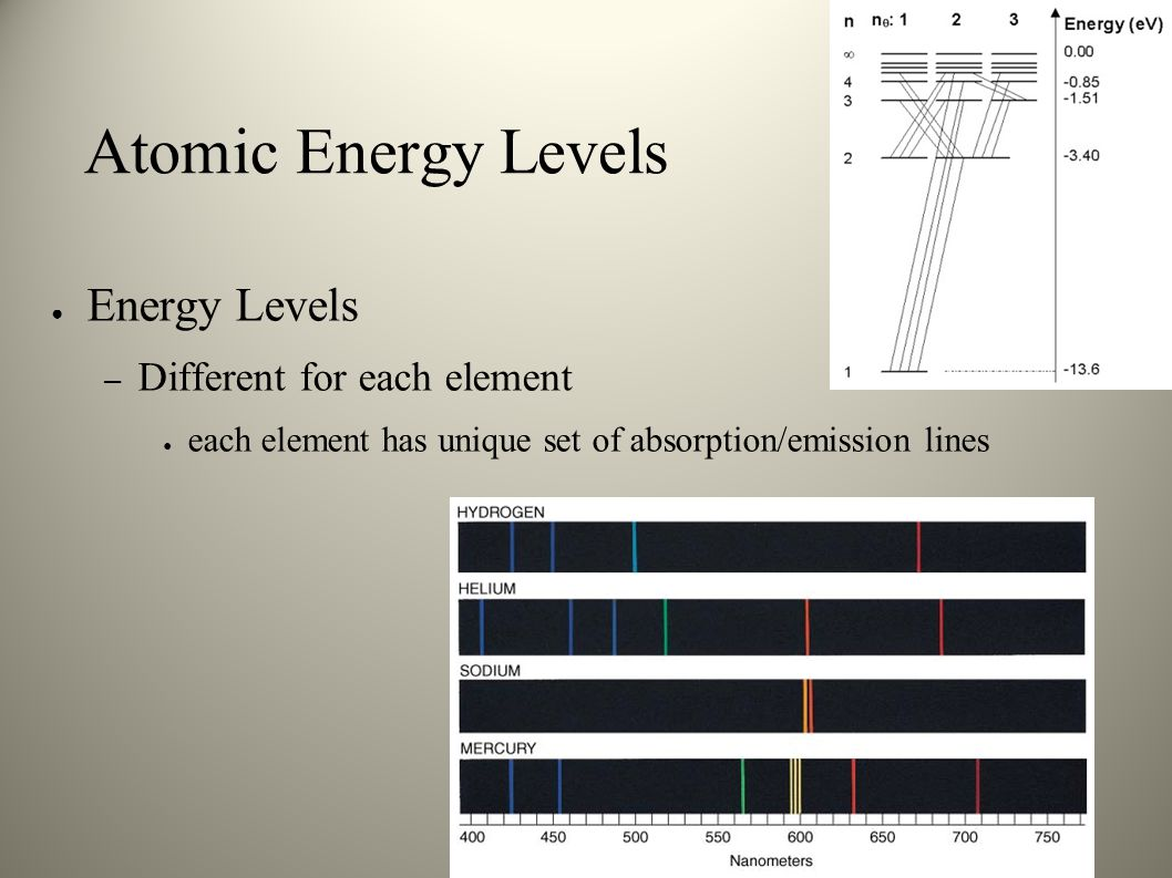 Atomic Energy Levels Energy Levels Different for each element