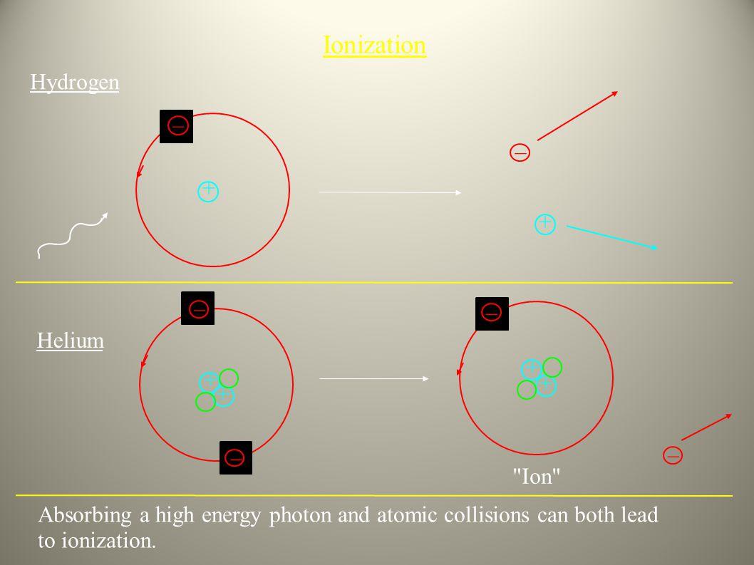 Ionization Hydrogen _ _ + + _ _ Helium + + + + _ _ Ion