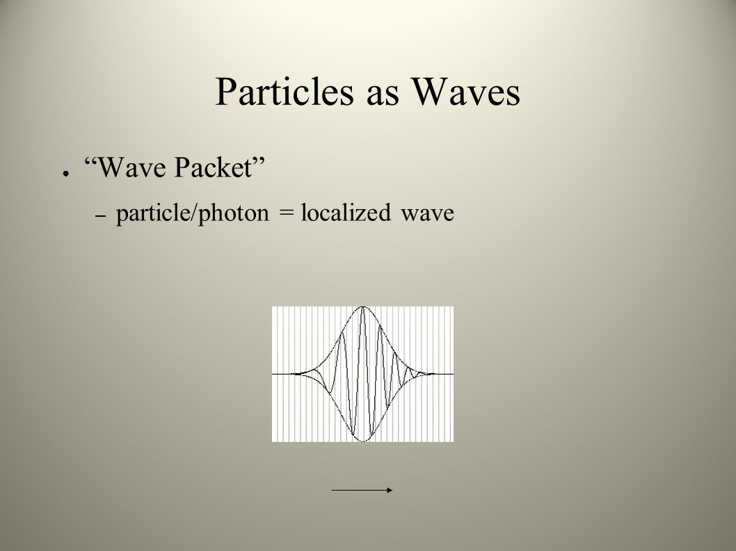Particles as Waves Wave Packet particle/photon = localized wave