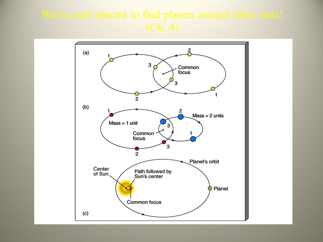 We ve used spectra to find planets around other stars! (Ch. 4)