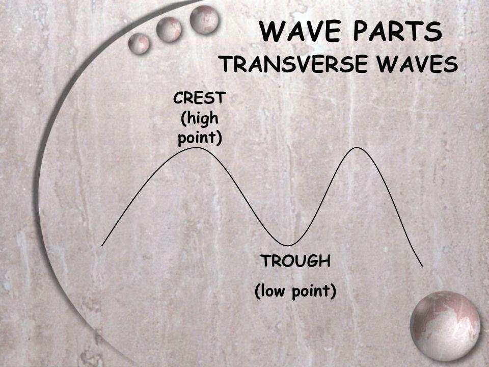 WAVE PARTS TRANSVERSE WAVES CREST (high point) TROUGH (low point)