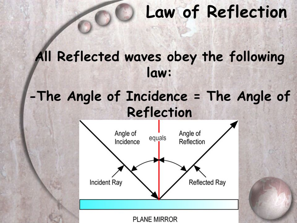 Law of Reflection All Reflected waves obey the following law: