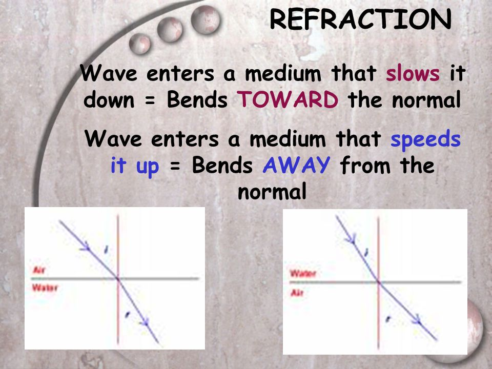 REFRACTION Wave enters a medium that slows it down = Bends TOWARD the normal.