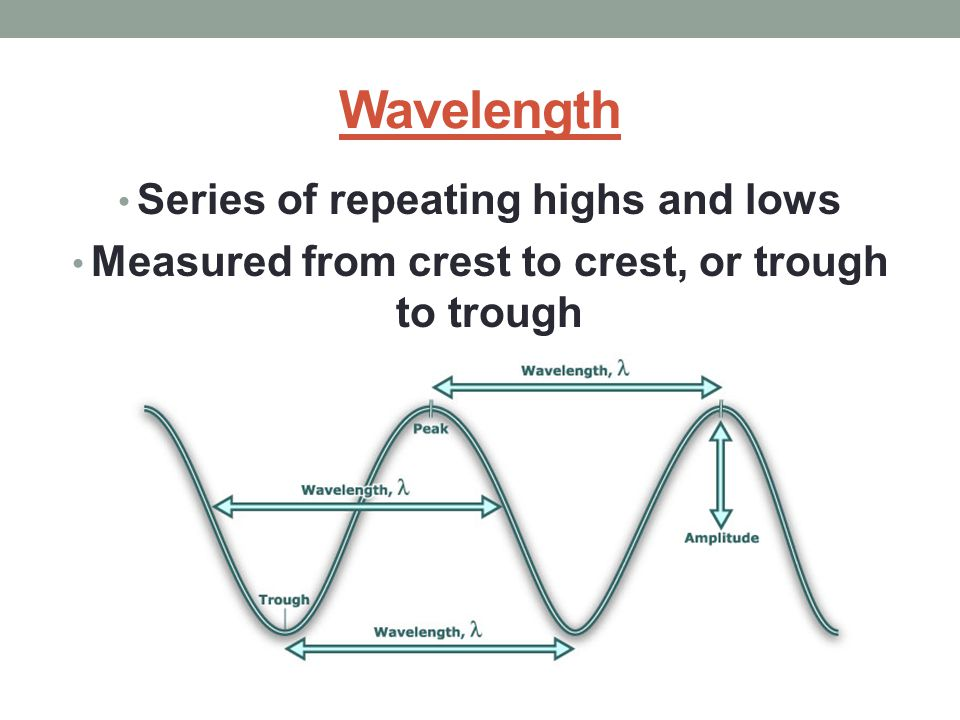 Wavelength Series of repeating highs and lows