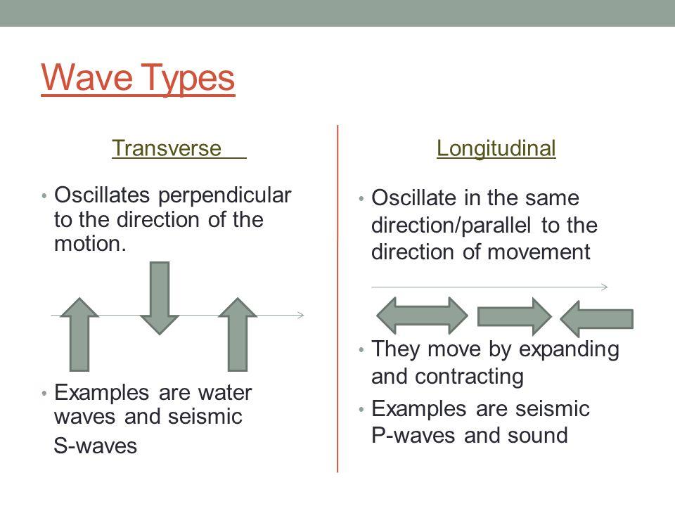 Wave Types Transverse Longitudinal