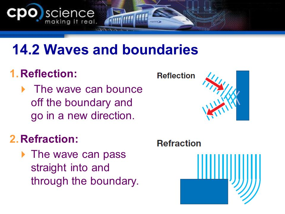 14.2 Waves and boundaries Reflection: