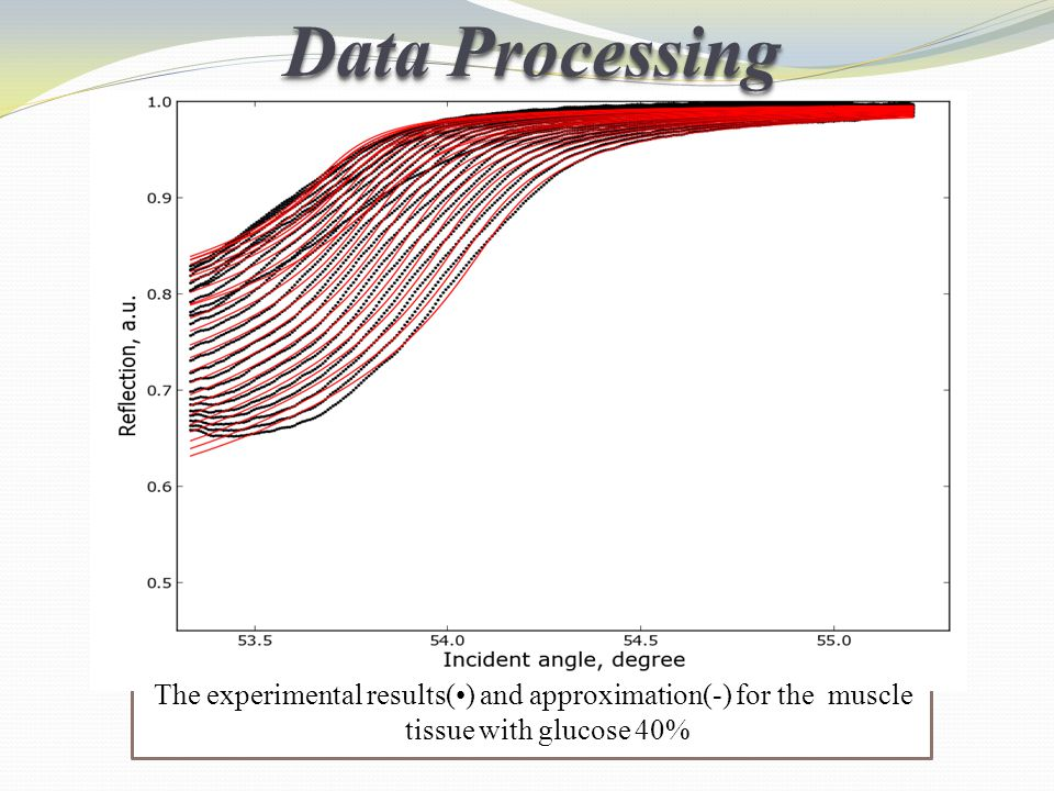 Data Processing The experimental results(•) and approximation(-) for the muscle tissue with glucose 40%