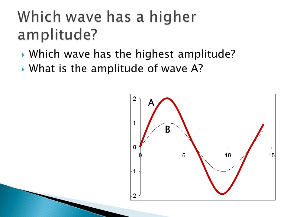 Which wave has a higher amplitude