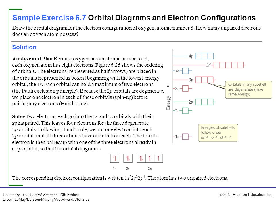 Sample Exercise 6.7 Orbital Diagrams and Electron Configurations