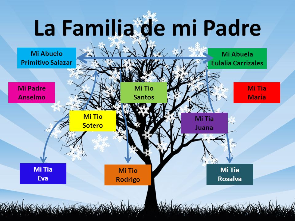 La Familia de mi Padre Mi Abuelo Primitivo Salazar Mi Abuela