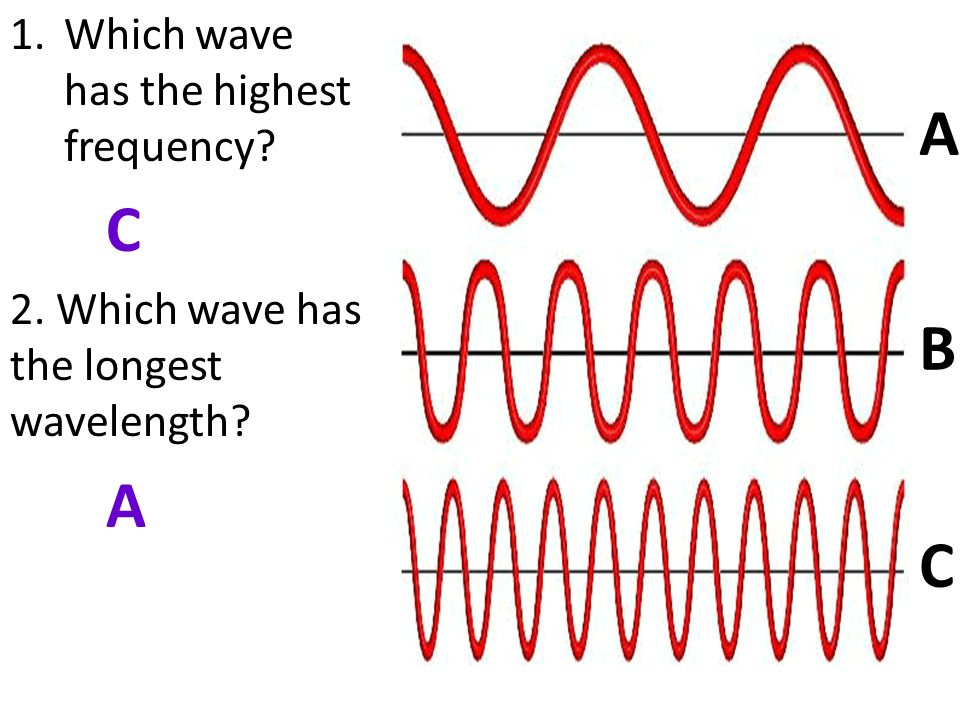A B C Which wave has the highest frequency C