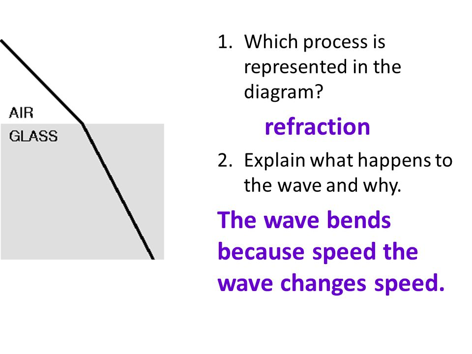 The wave bends because speed the wave changes speed.