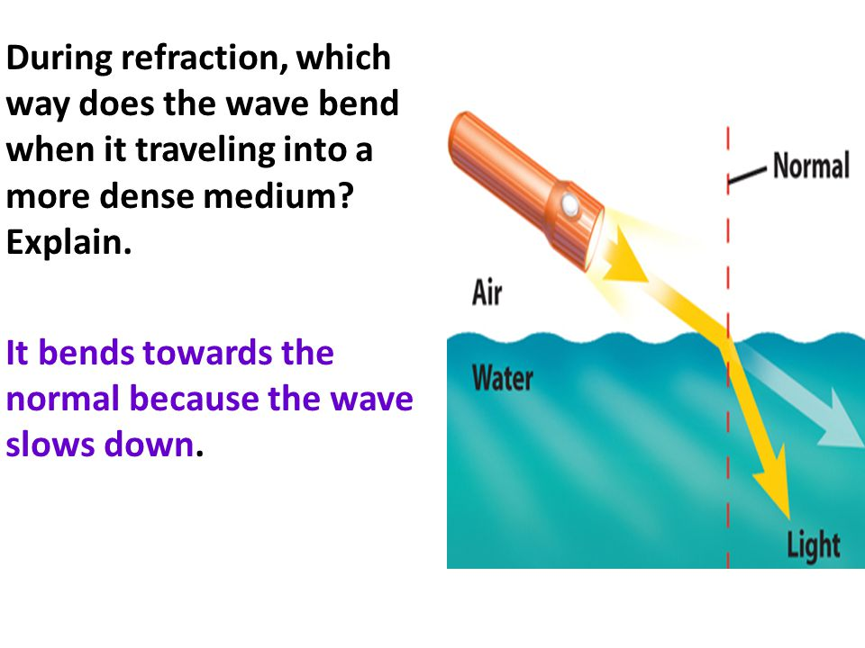 During refraction, which way does the wave bend when it traveling into a more dense medium.