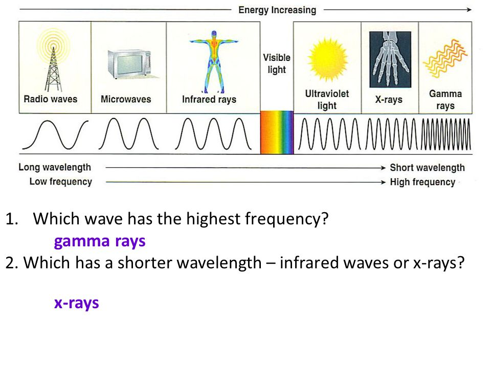 Which wave has the highest frequency