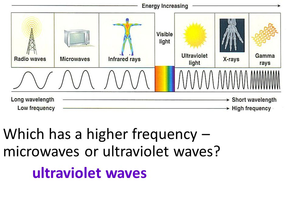 Which has a higher frequency – microwaves or ultraviolet waves